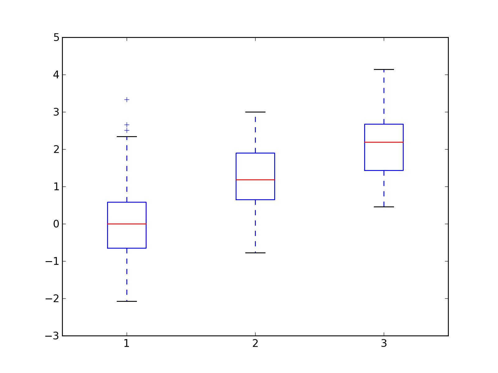 Box Plot Example
