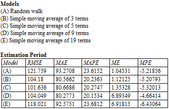 Moving Average And Exponential Smoothing Models