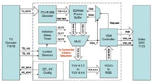 Video Game Enhancer  ECE 5760