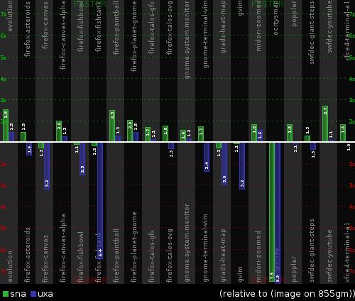 UXA vs SNA performance on 855gm