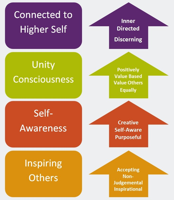 A Leadership Development Model For A New Paradigm