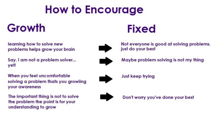 growth and fixed mindset - essential qualities
