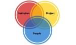 The Synchronized Leadership Model - People Development Magazine