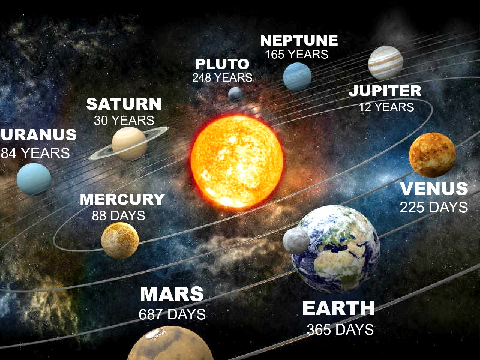 How Long Is A Year On Other Planets