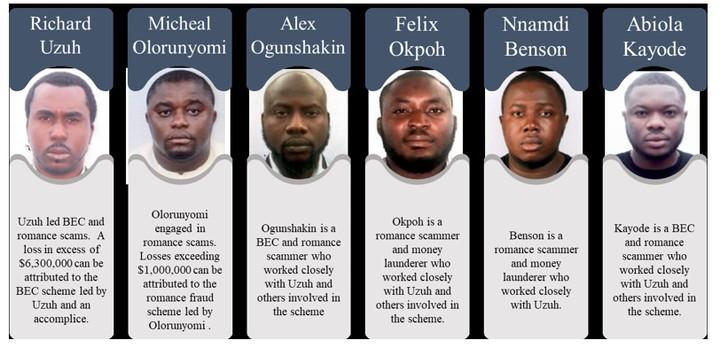 us-fbi-exposes-six-nigerian-fraudsters-over-6m