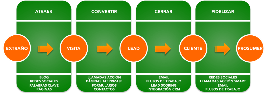 Curso Inbound Marketing y Marketing de Contenidos