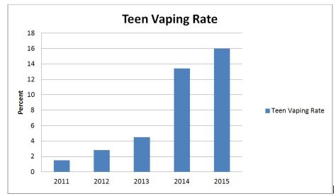 Teen Vaping Rate