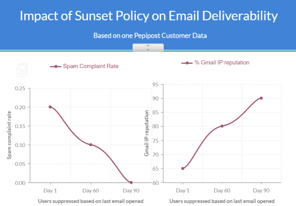 user sunsetting on mass email performance