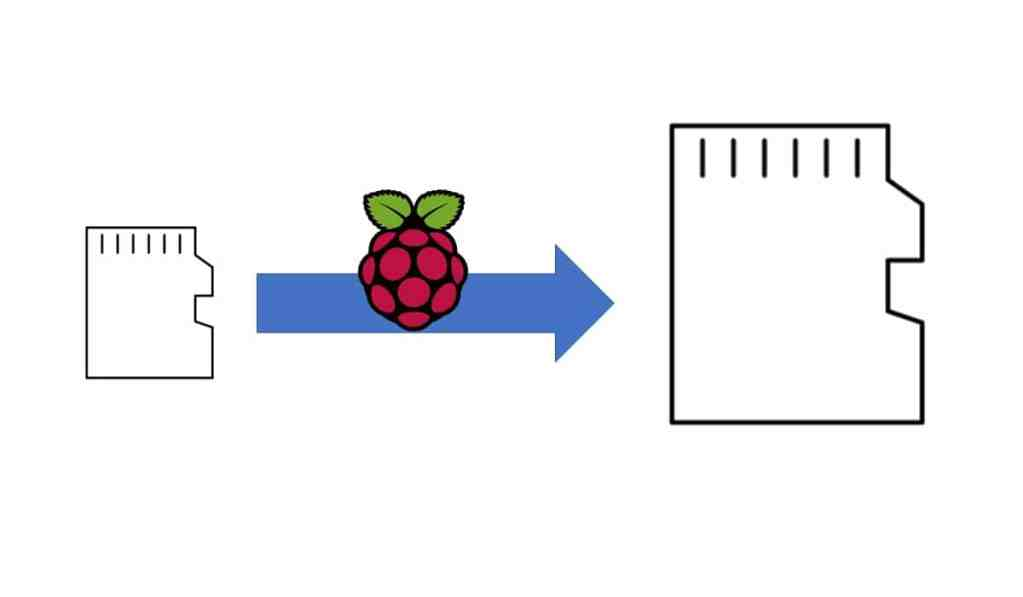 Raspberry PI move bigger sd card featured image