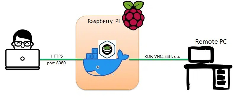 Apache Guacamole RPI network diagram