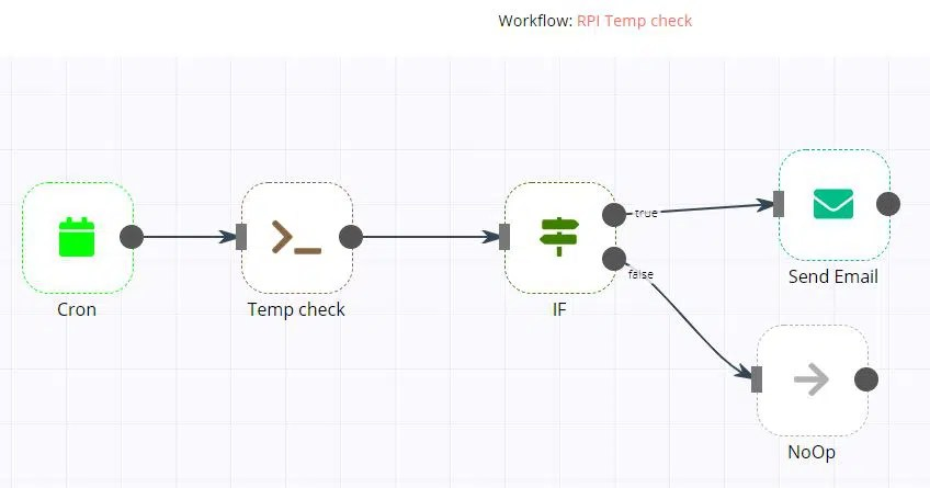 Raspberry PI n8n temperature check workflow
