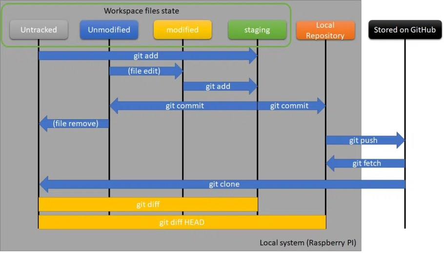 Git and GitHub main states lyfecycle