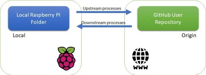 Git and GitHub processes