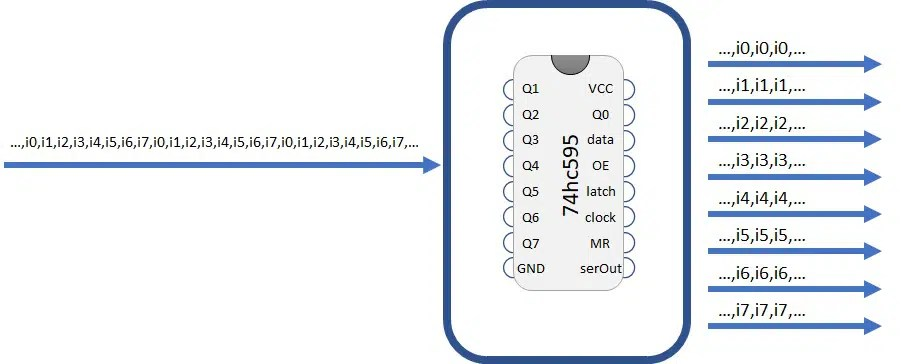 RPI Shift register serial to parallel