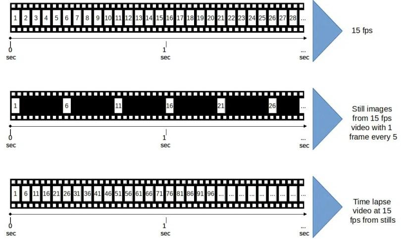 time lapse explaination diagram