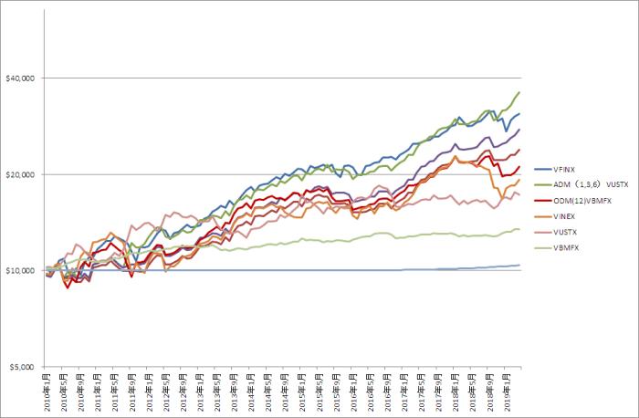 オリジナルとAcceleratingの比較グラフ(2010年~2019年)