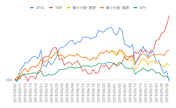 3/7からの実績・グラフ(5月末まで)