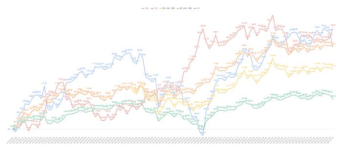 3月7日からの実績グラフ(7月末まで)