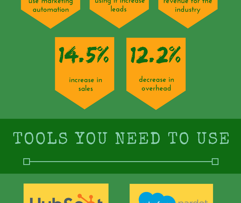 Infographics Fridays: Marketing Automation
