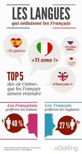 infographie_top_5_accents