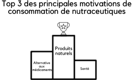 pepswork_marché_nutraceutiques_2