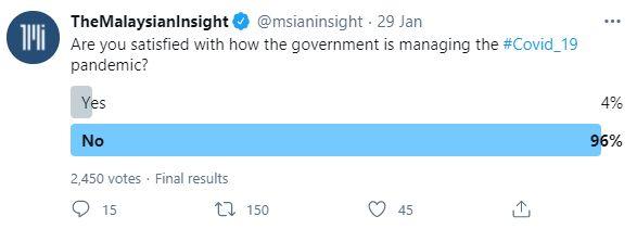 90% tak puas hati dengan cara kerajaan PN lawan Covid-19