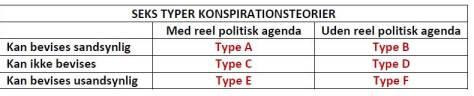De seks typer konspirationsteorier