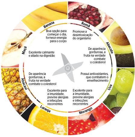 Dieta da Frutas Para Emagrecer