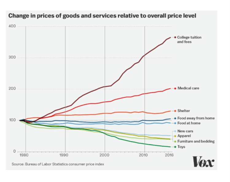 Figure 4: College tuition and fees have increased by more than 300% since 1991. Source:  Vox