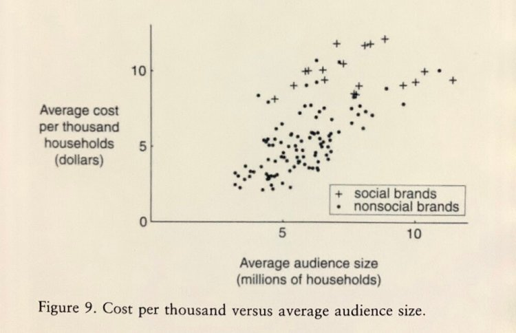 "Source:  Rational Ritual    Caption: This study was completed before the rise of the Internet. On television, everybody tends to receive the same advertisement. Today, social media exhibits similar cost increases, but for a different reason. On television, the increase in cost accounts for the "" common knowledge premium."" But on platforms such as Google and Facebook, where advertisers auction for attention, the cost increase comes from low relevance scores and saturated audience targeting."