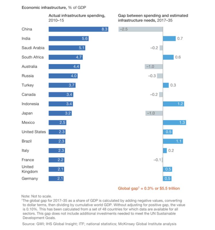 Source:  World Economic Forum