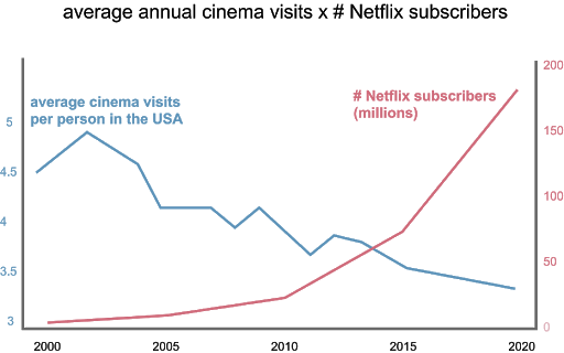 Where we used to go to the theater, annual visits to the theater have been    slowly declining    while    Netflix has 180m+ subscribers.
