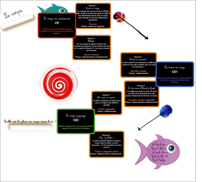 progressions-spiralaire-cycle-2-schema