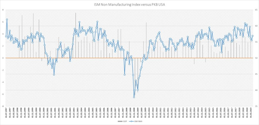 ISM Non-Manufacturing dla USA
