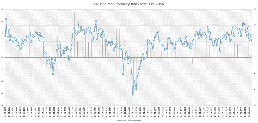 ISM Non-Manufacturing vs PKB USA