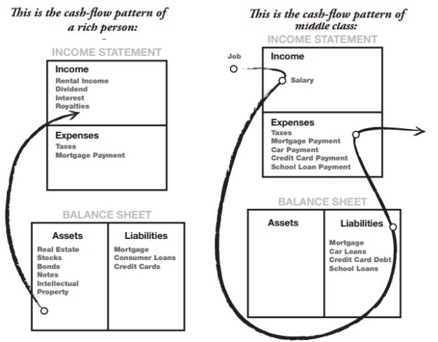 Wealthy vs Middle Class Cash flow