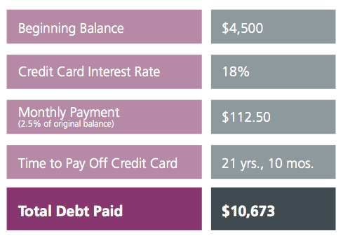Credit card minimal payment