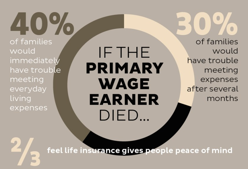 Death of Primary Income Earner