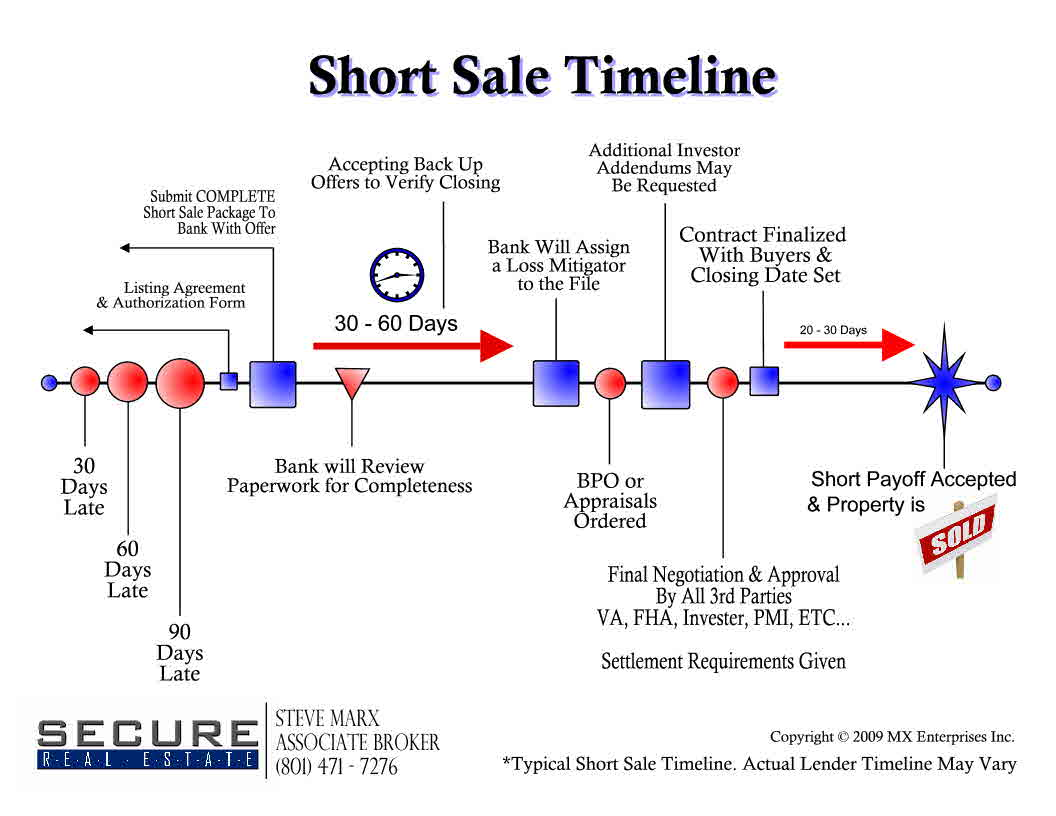 Short Sale Timeline for Buyers