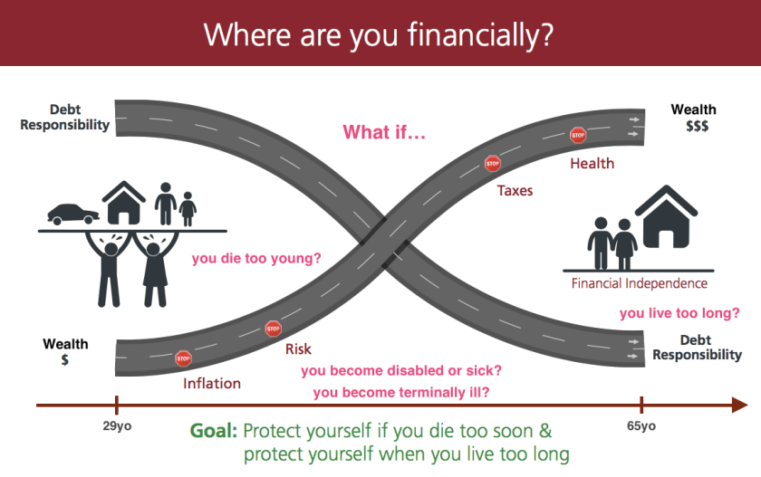 Where Are Your Financially?
