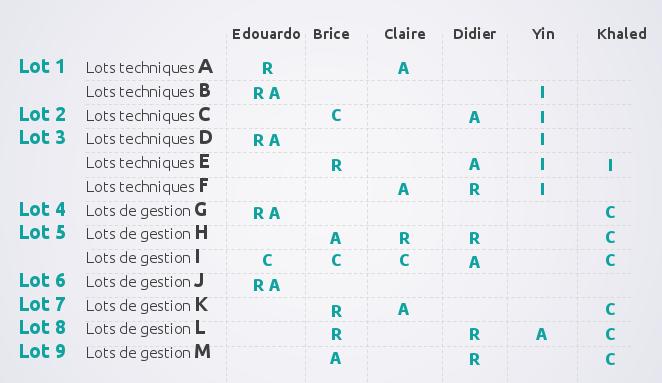 matrice raci