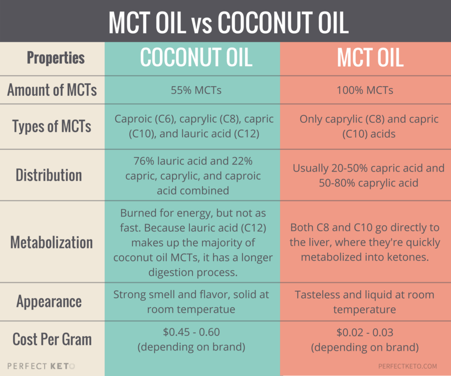 Image result for mct oil benefits