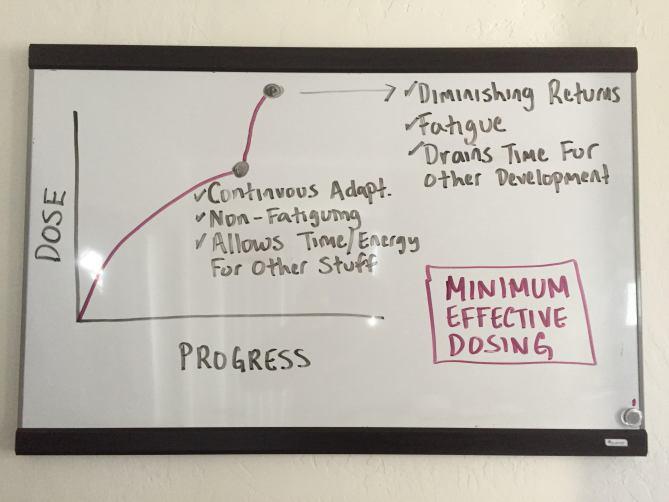 Minimum Effective Dosing