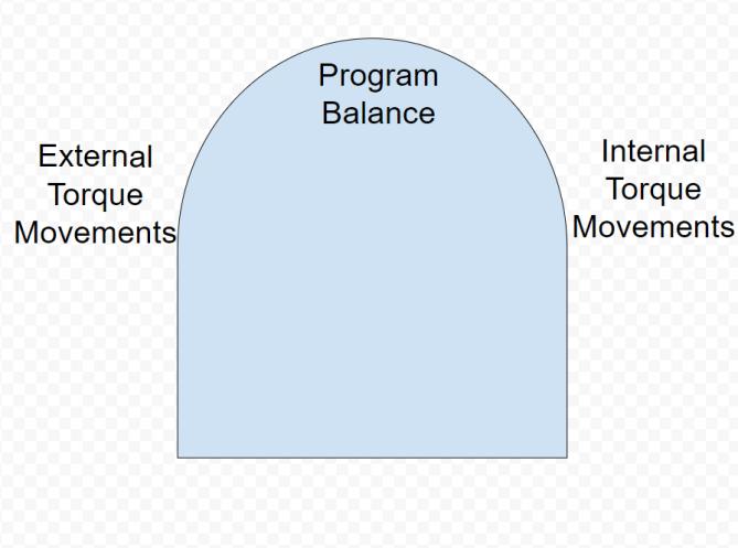 Performance360 Torque Arch