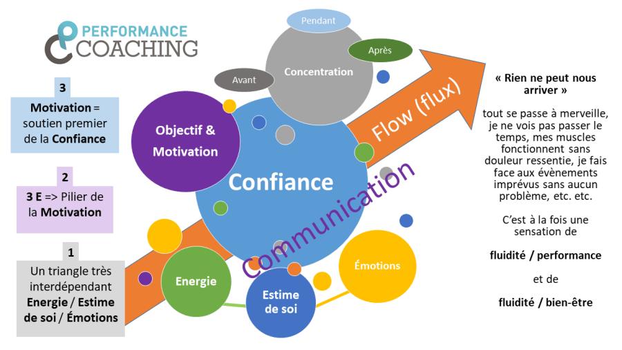 préparation mentale facettes flow | Performance et coaching