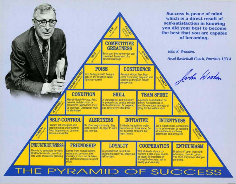 Pyramide du succès John Wooden | Performance et coaching