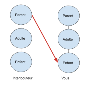 Transaction parent enfant | Performance et Coaching