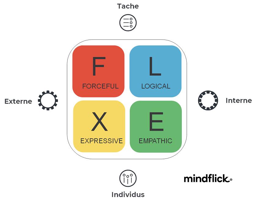 profil Spotlight - FLEX | Performance et coaching