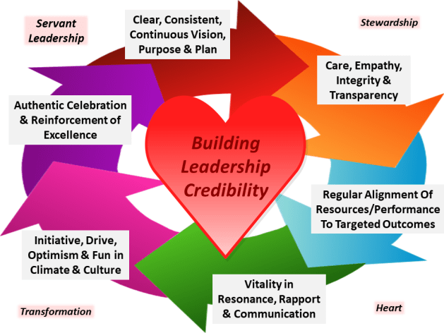 A model for Servant Leadership implementation