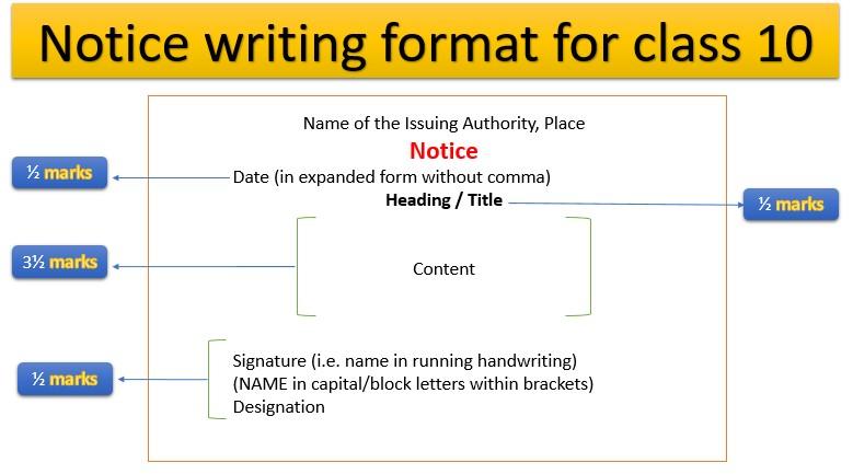 Notice writing format class 10